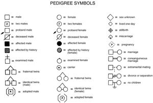 Symbols  monly Used Pedigree Analysis 2 besides 42990 in addition Desenhos De Trolls Para Colorir furthermore 175617 further Blumen 2. on 588