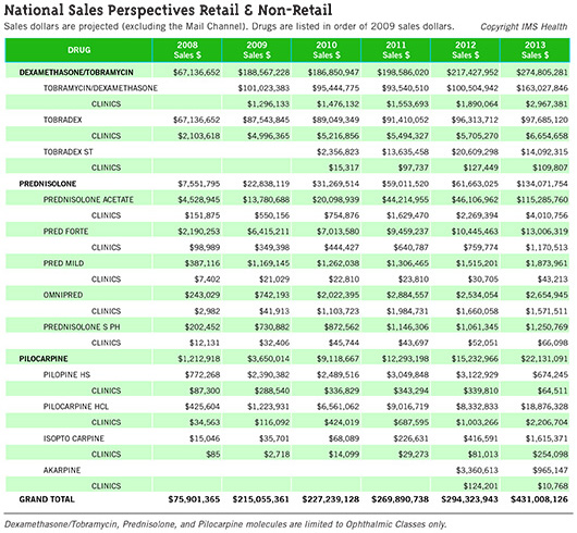 National Sales Perspectives Retail & Non-Retail