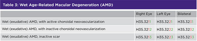 Table 3: Wet Age-Related Macular Degeneration (AMD)