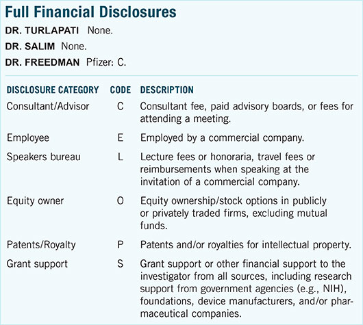 November 2015 Ophthalmic Pearls Full Financial Disclosures