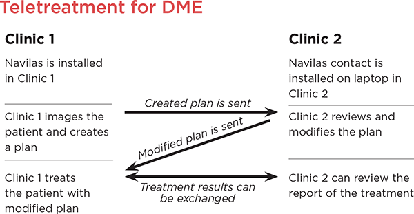 Teletreatment for DME