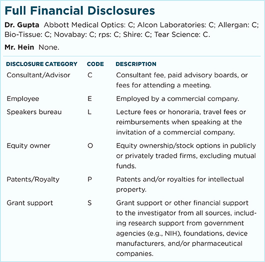 February 2017 Ophthalmic Pearls Full Financial Disclosures