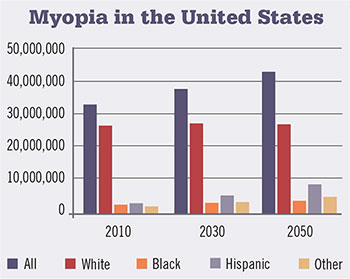 Myopia in the United States