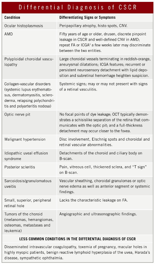 Differential Diagnosis of CSCR