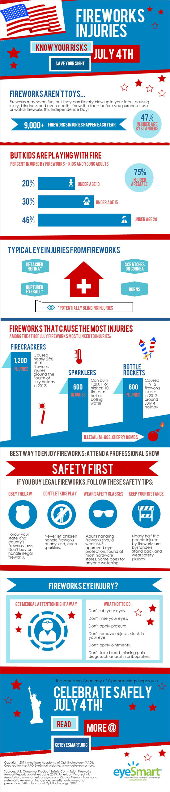 Infographic that shows the risks of fireworks and how to protect your eyes