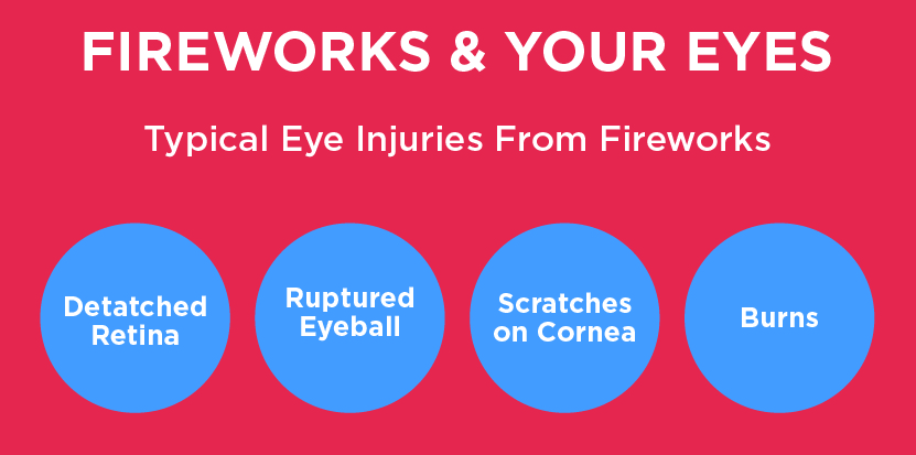 Typical eye injuries from fireworks include detached retina, ruptured eyeball, corneal scratches and burns.
