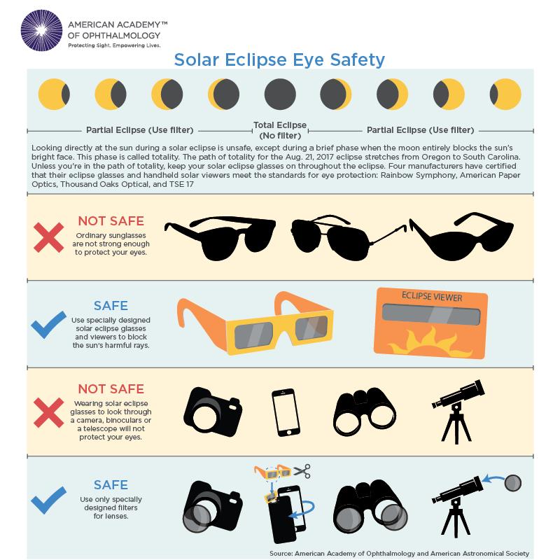solar eclipse dangers