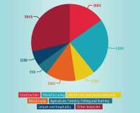 Thumbnail of infographic that shows how many eye injuries occur in the workplace