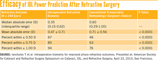 Efficacy of IOL Power Prediction After Refractive Surgery