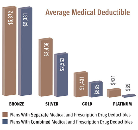 Average Medical Deductible