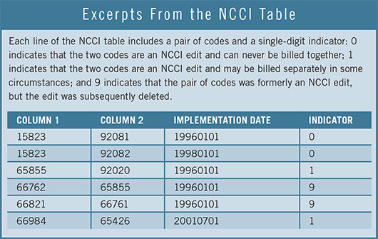 National Correct Coding Initiative Edits
