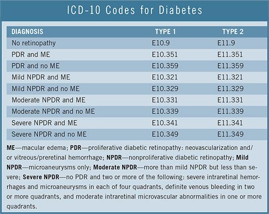 250.00 código icd 10 para diabetes