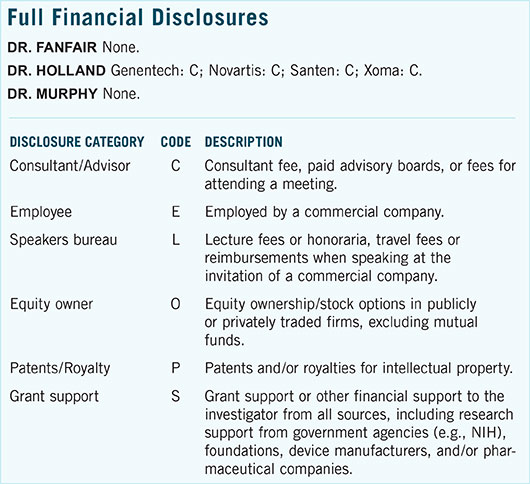 November 2015 Clinical Update Comprehensive Full Financial Disclosures