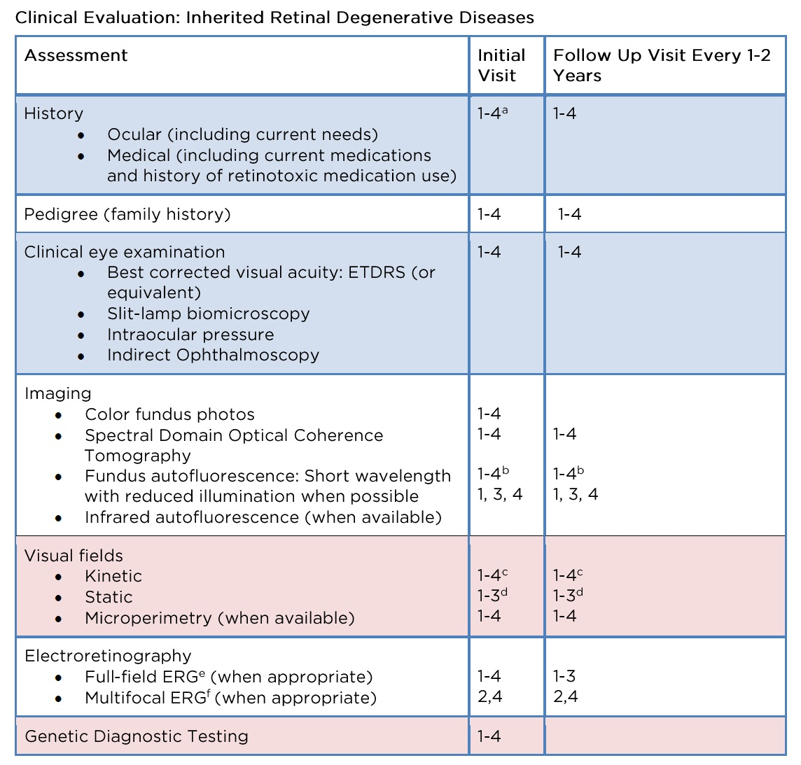 Recommendations On Clinical Assessment Of Patients With