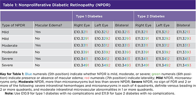 Table 1: Nonproliferative Diabetic Retinopathy (NPDR)