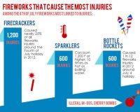 Thumbnail of infographic that shows the risks of fireworks and how to protect your eyes