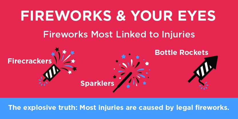 Most fireworks injuries are caused by legal fireworks. The kinds most often linked to injuries are: firecrackers, sparklers and bottle rockets.