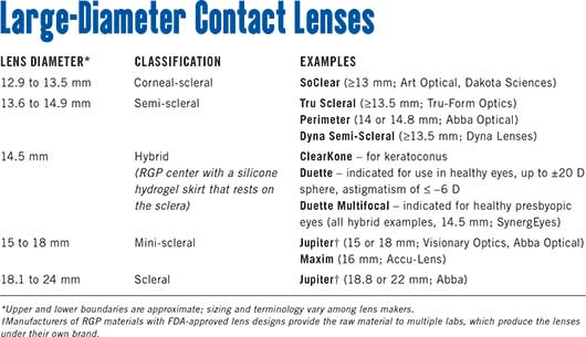 Large-Diameter Contact Lenses