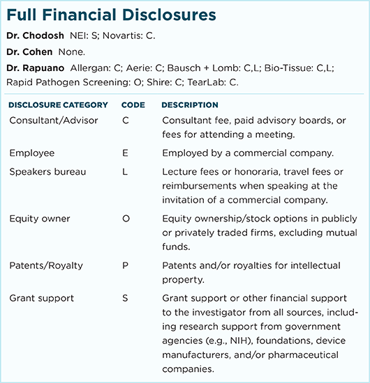 July 2017 Clinical Update Cornea Full Financial Disclosures