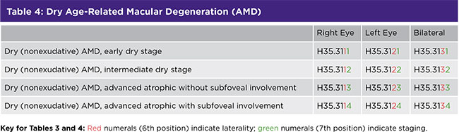 Table 4: Dry Age-Related Macular Degeneration (AMD)