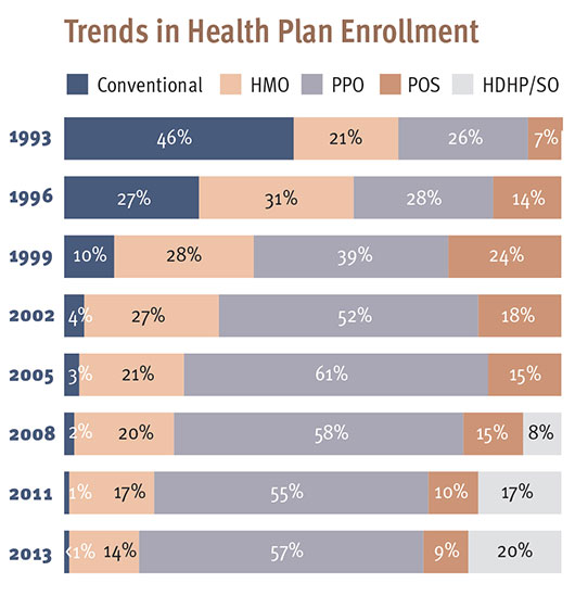 Trends in Health Plan Enrollment