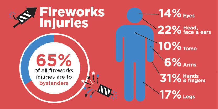 Sixty-five percent of all fireworks injuries are to bystanders. Fourteen percent of all fireworks injuries are eye injuries.