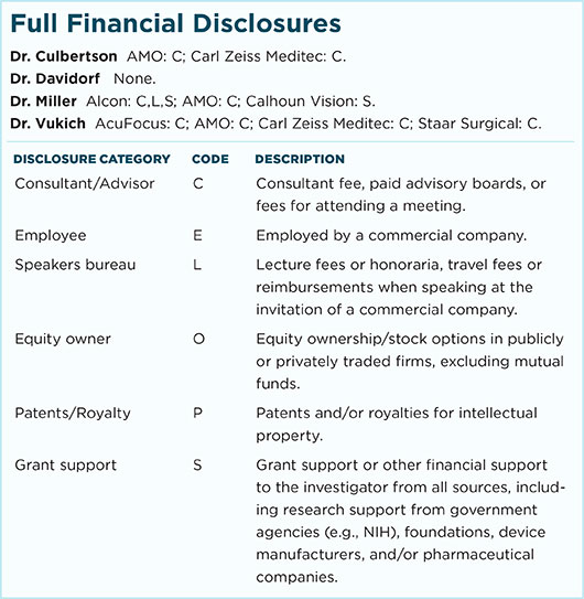 July 2016 Clinical Update Refractive Cataract Full Financial Disclosures