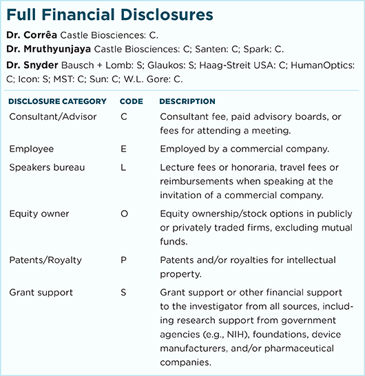 January 2018 Clinical Update Anterior Segment Full Financial Disclosures