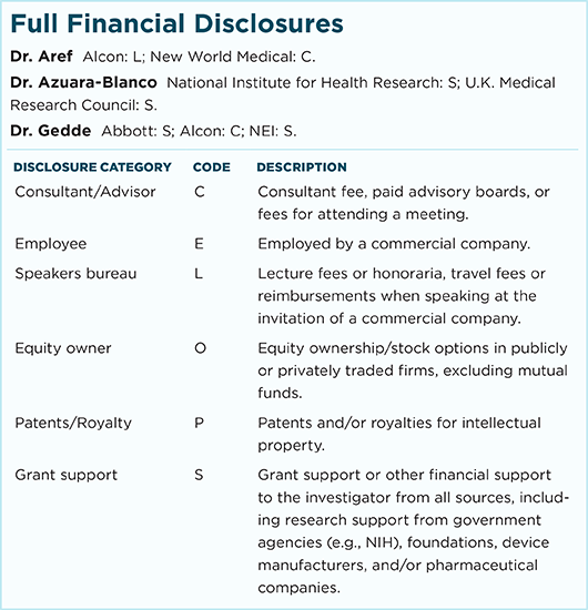 November 2017 Clinical Update Glaucoma Full Financial Disclosures