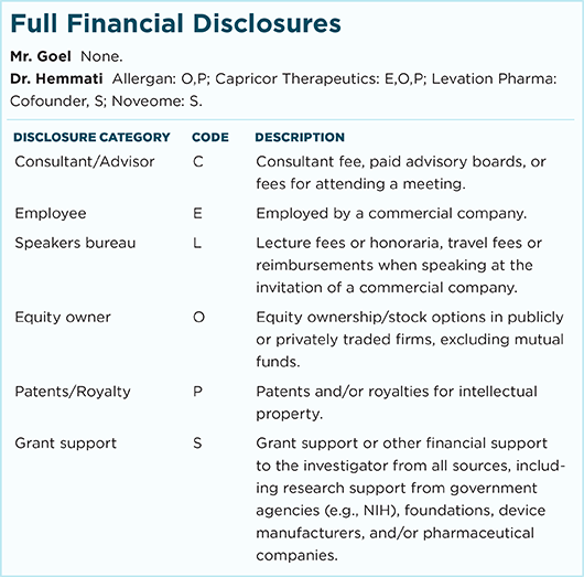 June 2017 Ophthalmic Pearls Full Financial Disclosures
