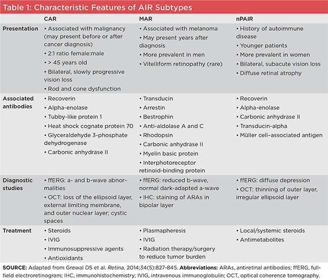 Table 1: Characteristic Features of AIR Subtypes